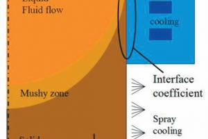 Thermomechanical modelling of continuous casting