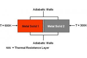 Using the Thin Wall BC to Model Thermal Resistance