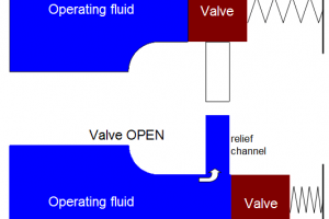 Simulating a spring-loaded valve in CFD-ACE+