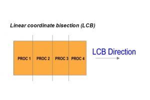 『DMP計算の領域分割方法』