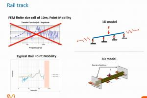 How can I model interior noise in trains taking into account rail to wheel excitation?