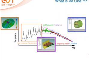 Como usar herramientas de simulacion de ruido y vibracion en las diferentes etapas del desarrollo del product