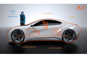 Developing Electric Vehicles that Go the Distance with System Modeling