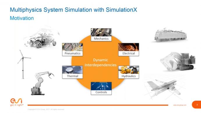 Simulation-based development of compressors